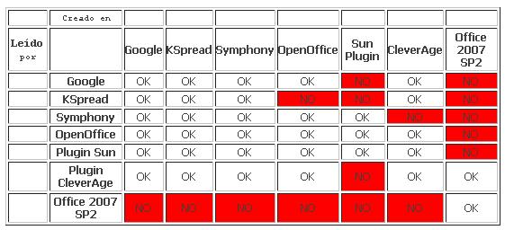 Tabla comparativa del soporte a ODF de diferentes suites ofimáticas