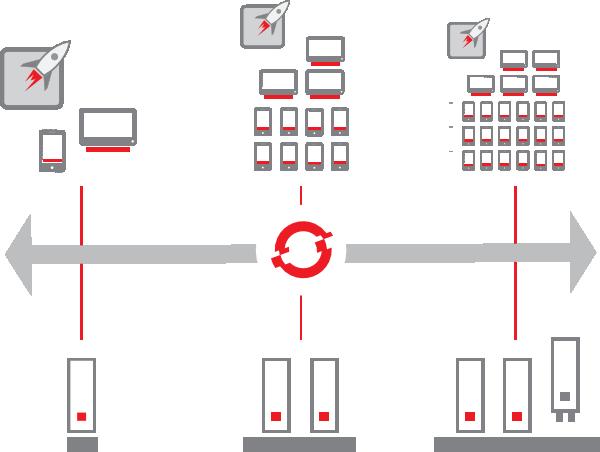 Escalamiento OpenShift